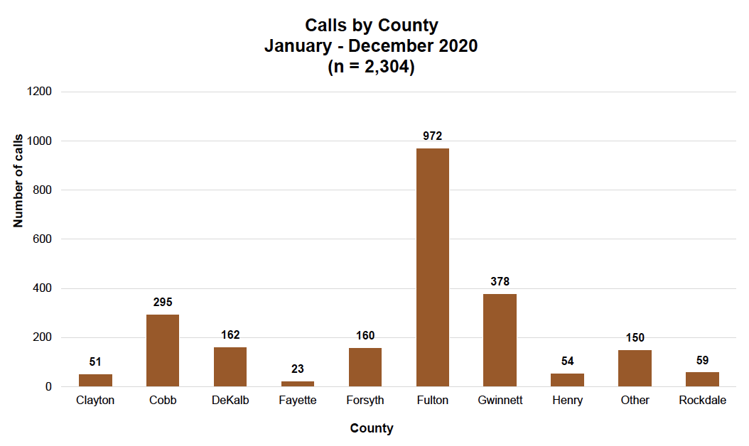 Calls by County Chart